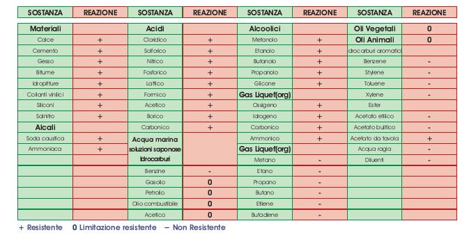 Tabella resistenze chimiche polistirolo (polistirene) espanso EPS
