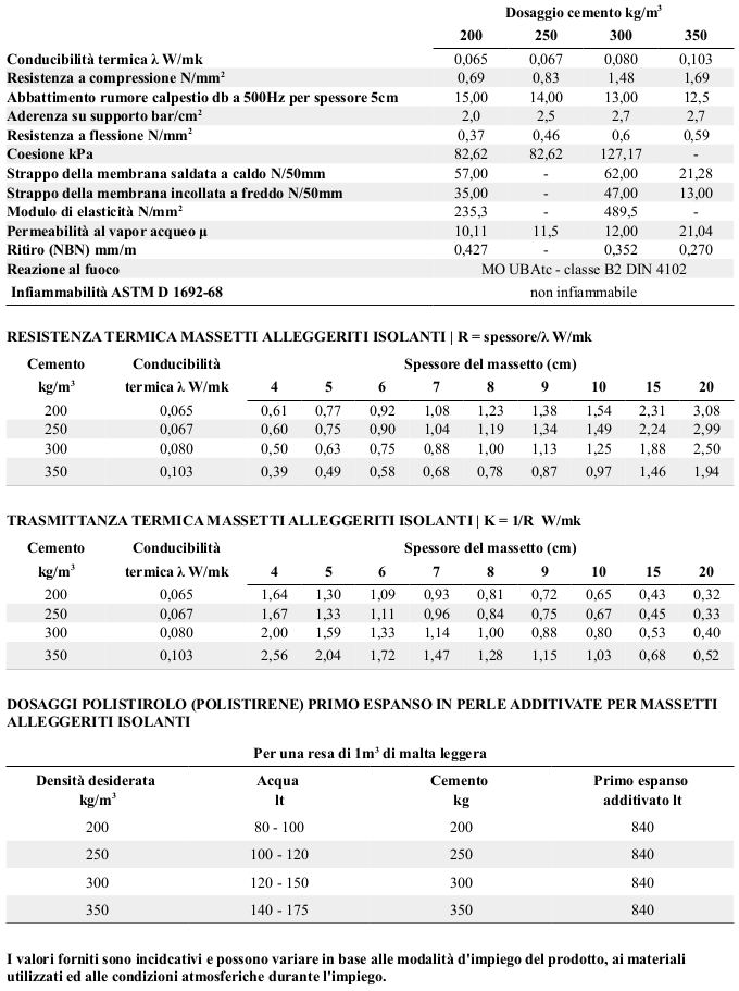 Scheda tecnica polistirolo (polistirene) primo espanso in perle additivate per massetti in calcestruzzo alleggerito isolante